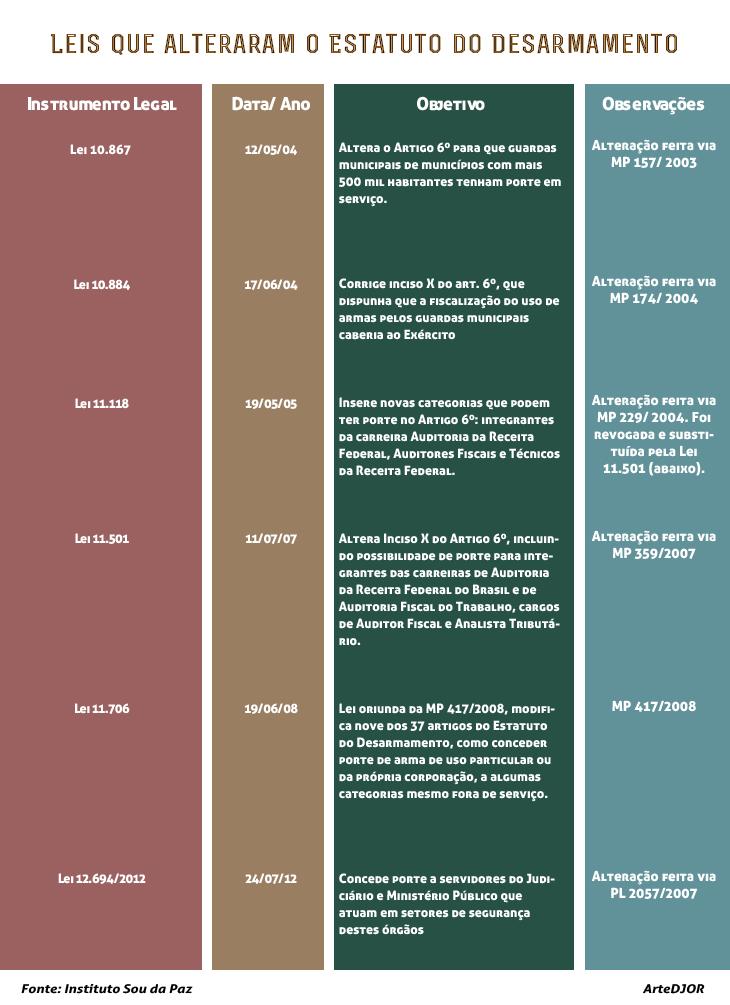 leis que alteraram o estatuto do desarmamento