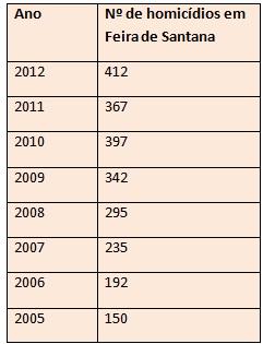tabela dos anos