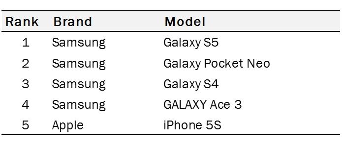 modelo-da-apple-e-o-mais-caro-da-lista-mas-e-destaque-por-seu-forte-apelo-de-marca_1