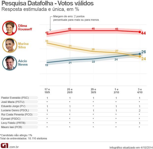 04.10_pesquisadatafolha_votos_validos_va
