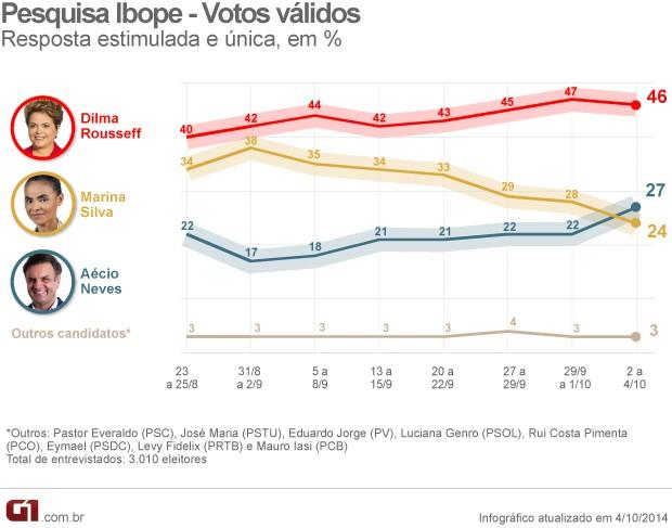 4.10_pesquisaibope_votos_validos
