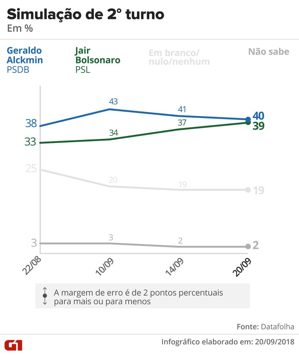 datafolha 2009 2turno alckmin bolsonaro