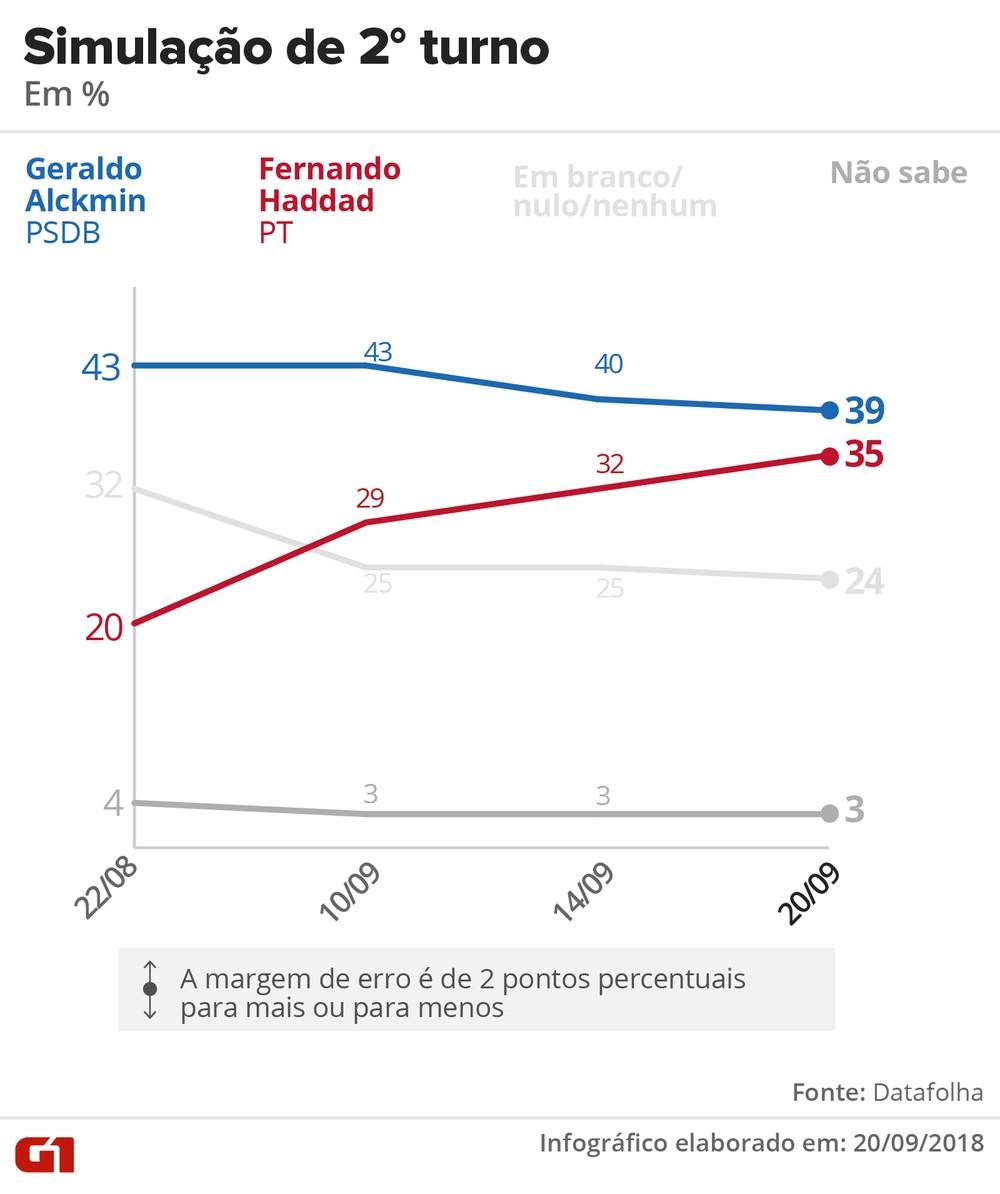 datafolha 2009 2turno alckmin haddad