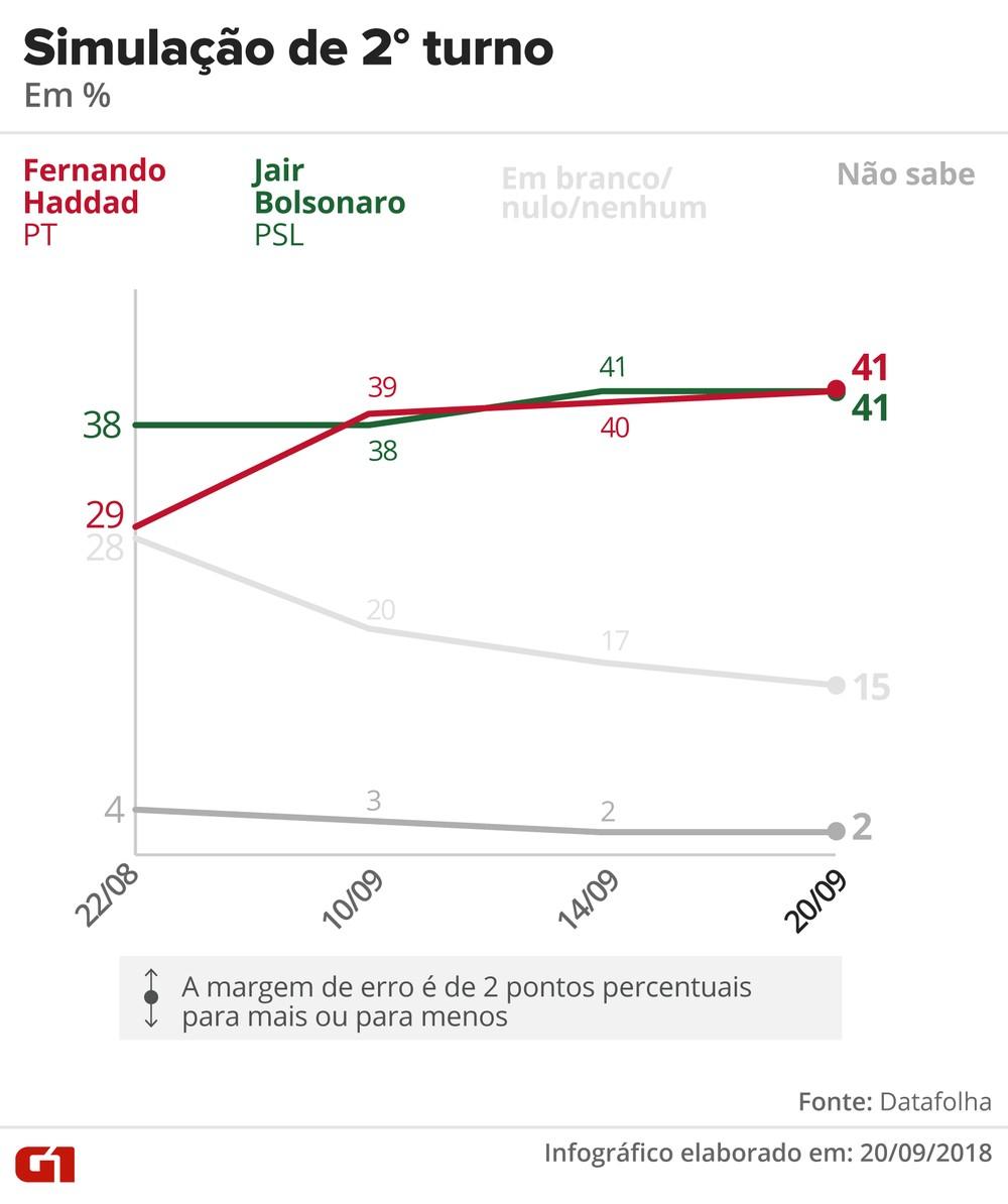 datafolha 2009 2turno haddad bolsonaro