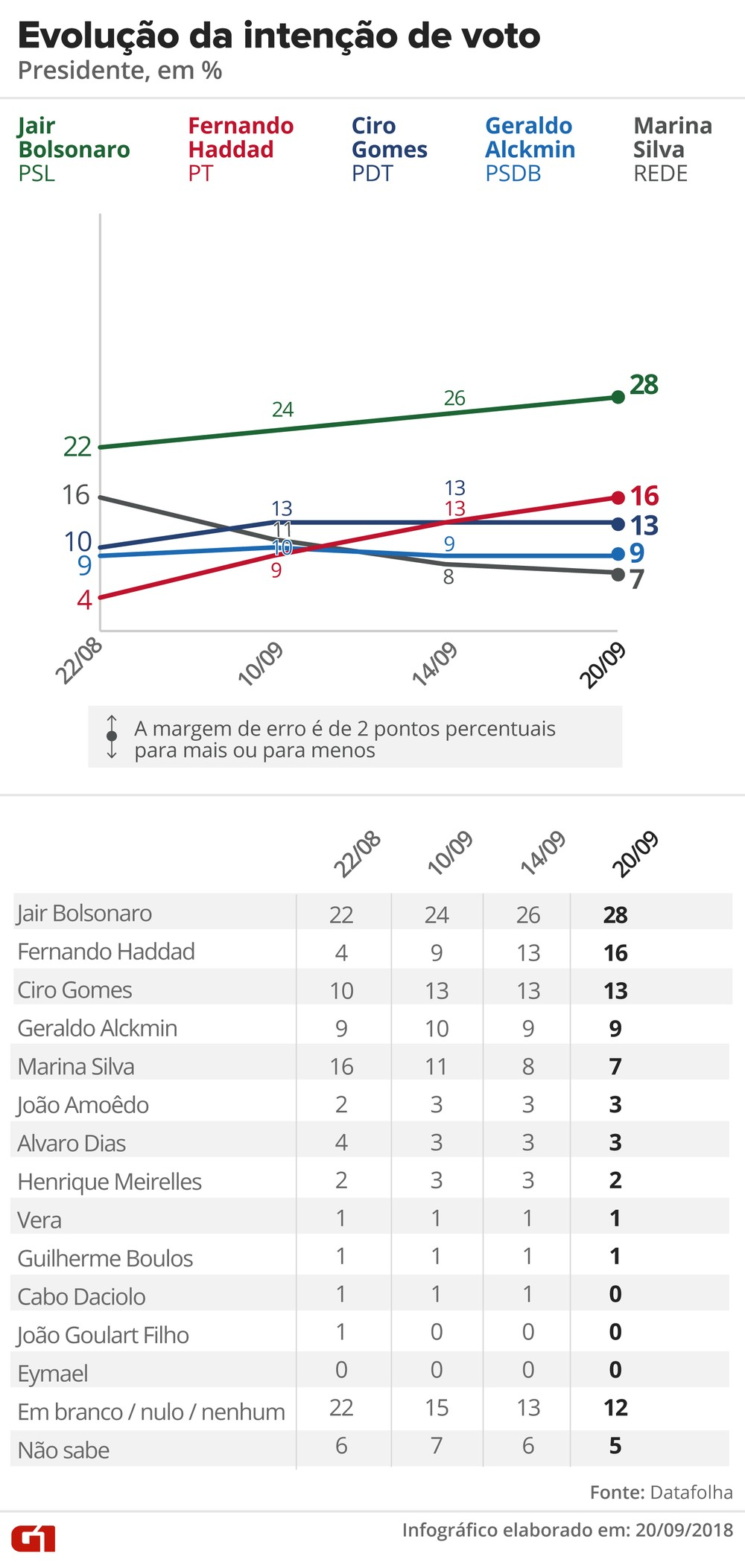 datafolha 2009 intencao voto