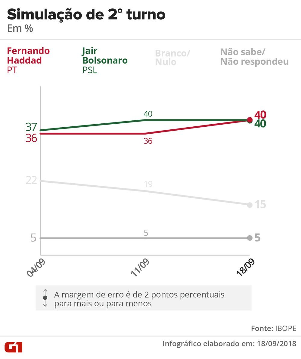 ibope 1809 2 turno bolsonaro haddad